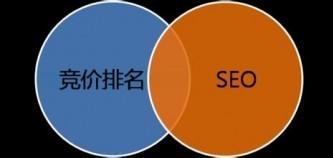 seo优化与百度竞价市场分析