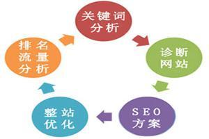 有哪些网站优化的技巧步骤?